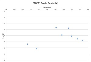 East Pond Secchi Measurements