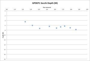 GPDEP1 Secchi Measurements