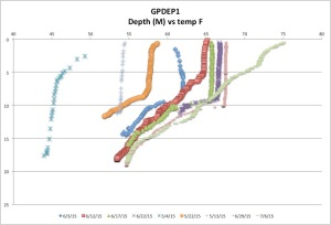 GPDEP1 Temp F