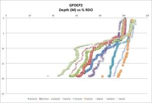GPDEP2 %RDO