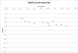 GPDEP2 Secchi Measurements