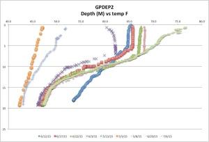 GPDEP2 Temp F