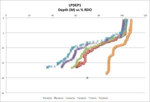 LPDEP1 %RDO