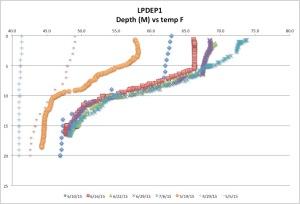 LPDEP1 Temp F