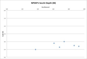 North Pond Secchi Measurements