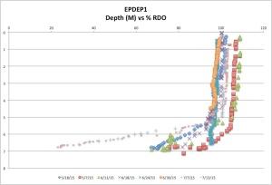 EastPond%RDO7-19