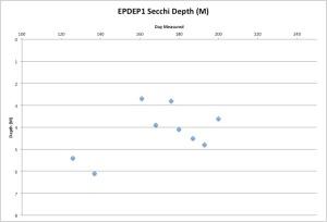 EPDEP1Secchi7-20-15