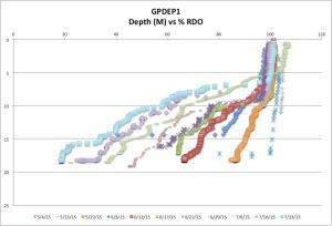 GPDEP1%RDOck7-26-15