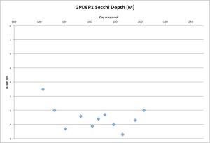 GPDEP1secchi7-23-15