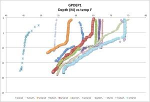 GPDEP1tempck7-26-15