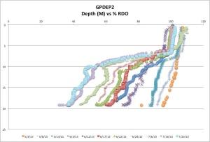 GPDEP2%RDOck7-26-15