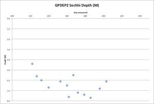 GPDEP2secchi7-23-15