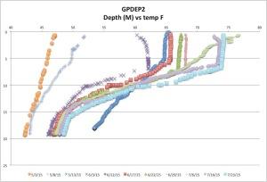 GPDEP2tempck7-26-15