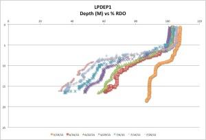 LPDEP1%RDOck7-26-15