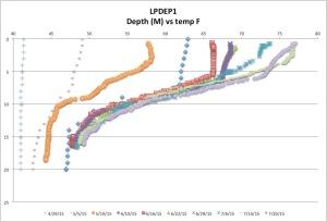 LPDEP1tempck7-26-15