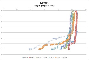 McGrathPond%RDO7-19