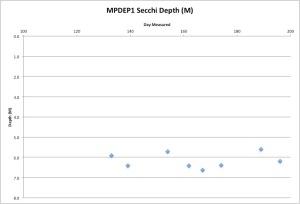 McGrathPongSecchi7-19