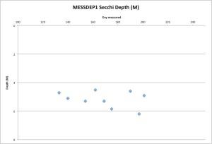 MESSDEP1secchi7-21-15