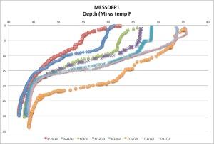 MESSDEP1tempck7-26-15