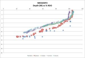 MESSDEP2%RDOck7-26-15