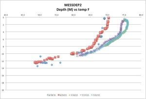 MESSDEP2tempck7-26-15