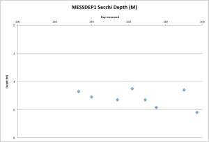 MESSSidneySecchi7-19