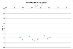 MPDEP1secchi7-22-15