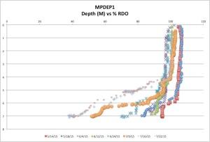 MPDEP%RDOck7-26-15