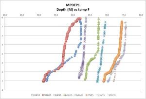 MPDEPtempck7-26-15