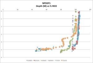 NorthPond%RDO7-19