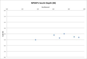 NorthPondSecchi7-19