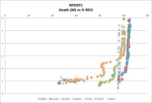 NPDEP1%RDOck7-26-15