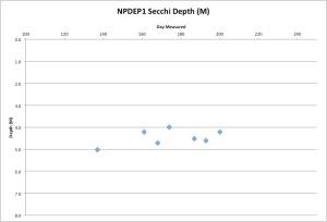 NPDEP1Secchi7-20-15