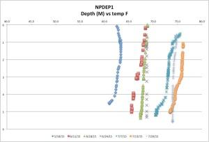 NPDEP1tempck7-26-15