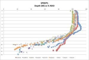 SPDEP1%RDock7-26-15
