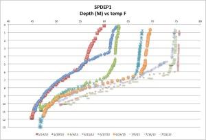 SPDEP1tempck7-26-15