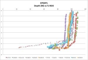 EPDEP1%RDO8-10-15