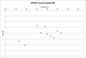 EPDEP1Secchi7-27-15
