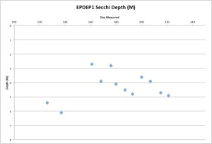 EPDEP1Secchi8-10-15