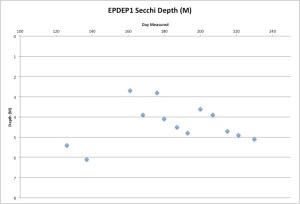 EPDEP1Secchi8-18-15