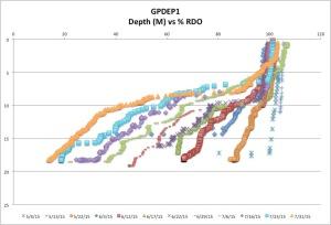 GPDEP1%RDO7-31-15