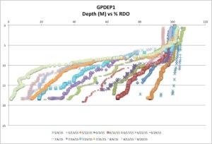 GPDEP1%RDO8-20-15