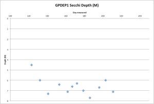 GPDEP1Secchi7-31-15