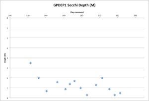GPDEP1Secchi8-12-15