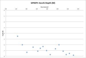 GPDEP1Secchi8-20-15