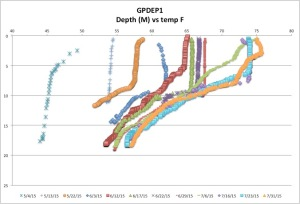 GPDEP1temp7-31-15