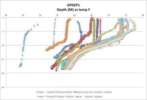 GPDEP1temp8-20-15