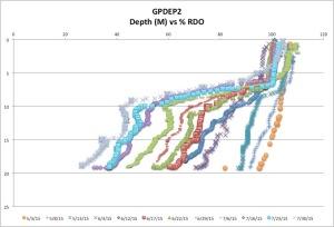 GPDEP2%RDO7-30-15