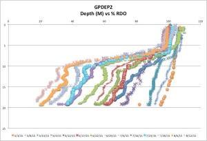 GPDEP2%RDO8-12-15