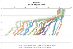 GPDEP2%RDO8-20-15